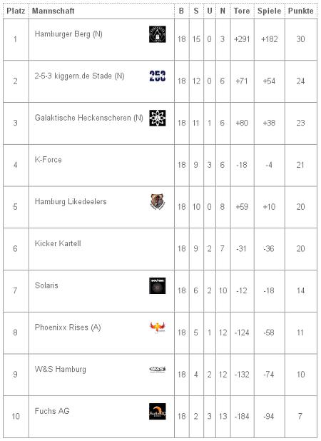 Abschlusstabelle_Liga2_Saison_2013